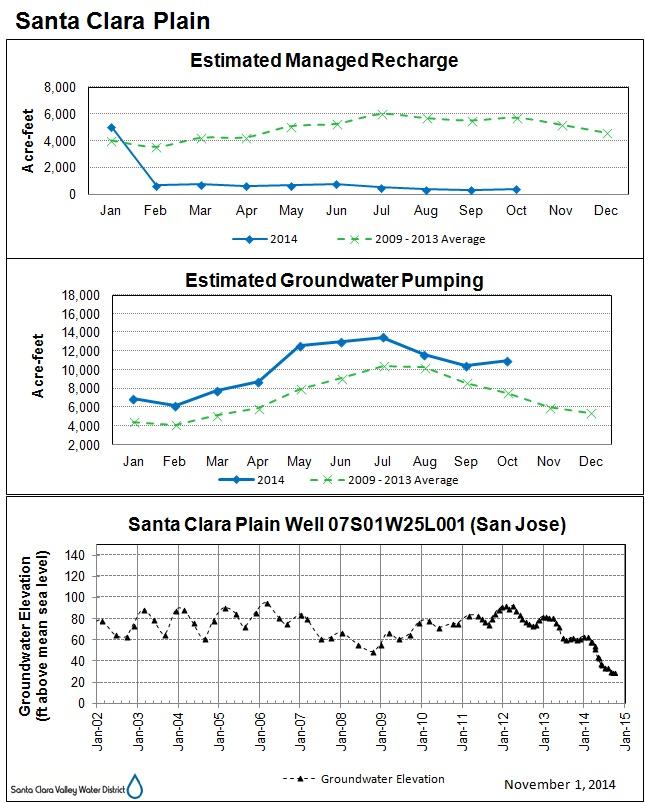 San Jose Groundwater, Nov. 2014